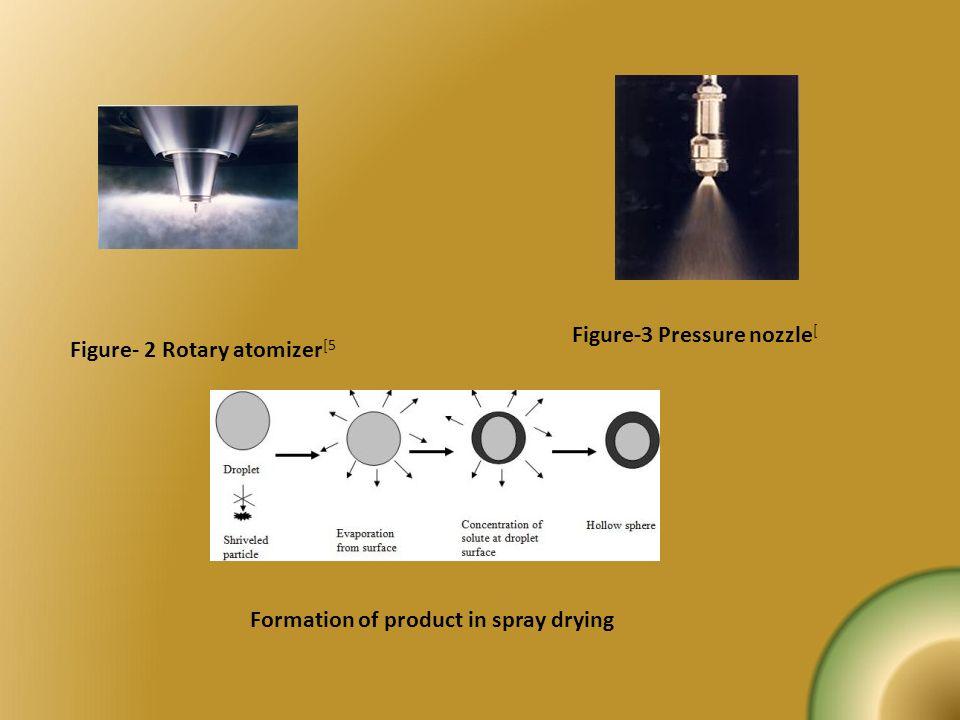 Figure-3 Pressure nozzle[
